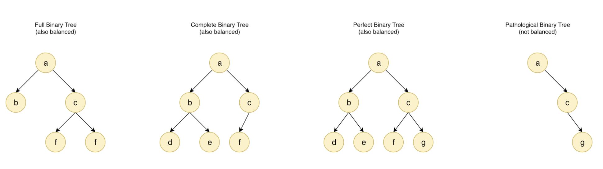 Tipos de árboles binarios